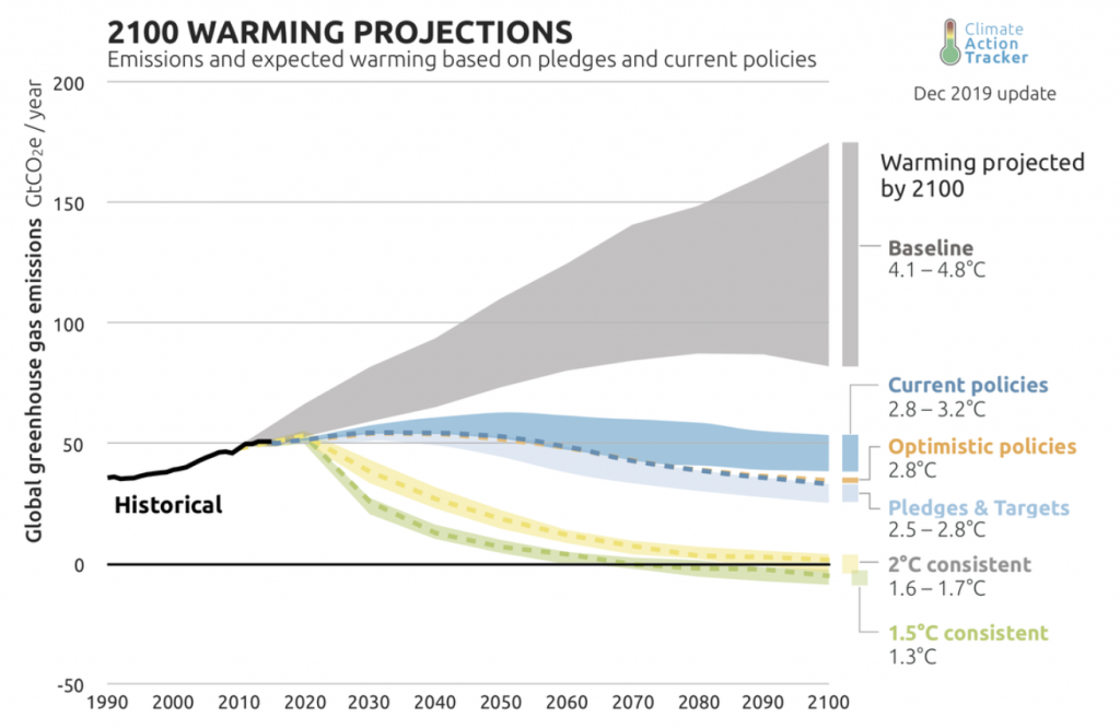 Image by Climate Action Tracker