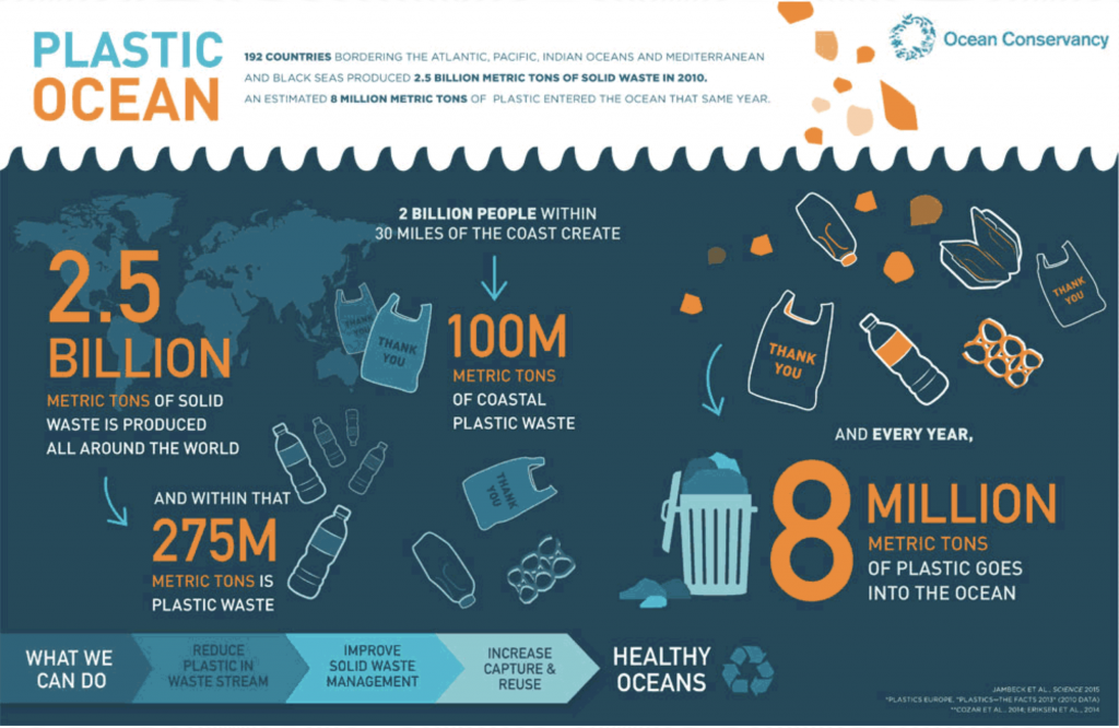 Source by Ocean Conservancy