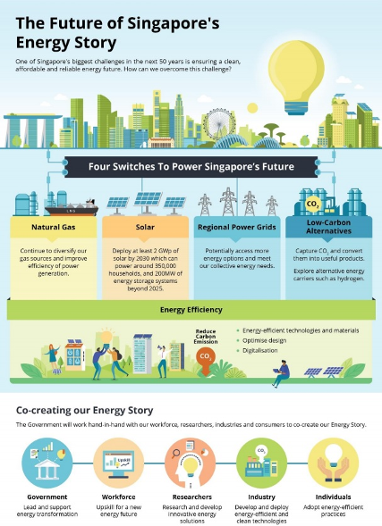 Infographic on Singapore's Energy Story